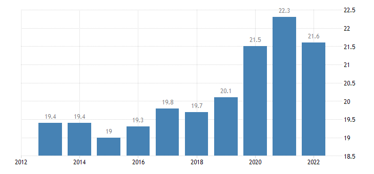 croatia gross fixed capital formation at current prices eurostat data