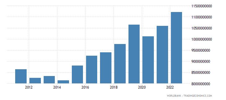 croatia gross fixed capital formation constant lcu wb data