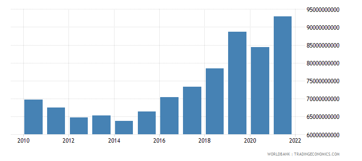 croatia gross fixed capital formation current lcu wb data