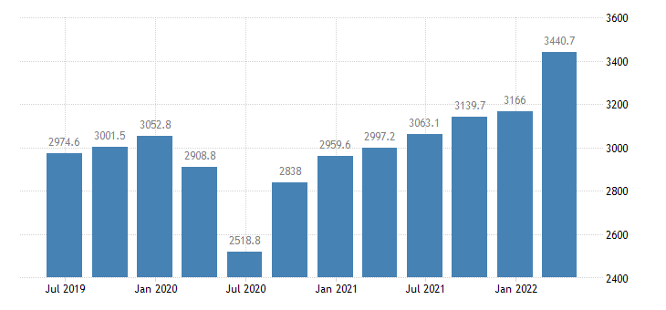 croatia gross fixed capital formation current prices eurostat data