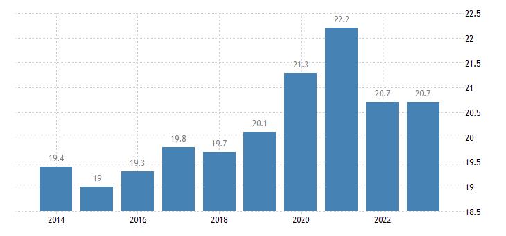 croatia gross fixed capital formation investments eurostat data