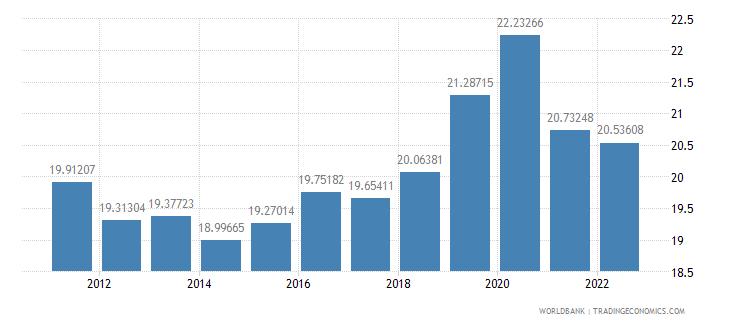 croatia gross fixed capital formation percent of gdp wb data