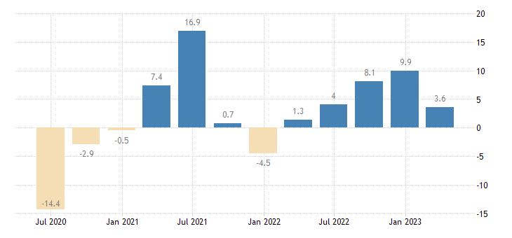croatia gross fixed capital formation total fixed assets eurostat data
