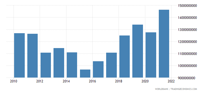 croatia gross fixed capital formation us dollar wb data