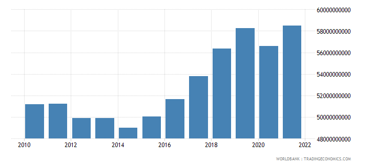 croatia gross national expenditure constant 2000 us dollar wb data