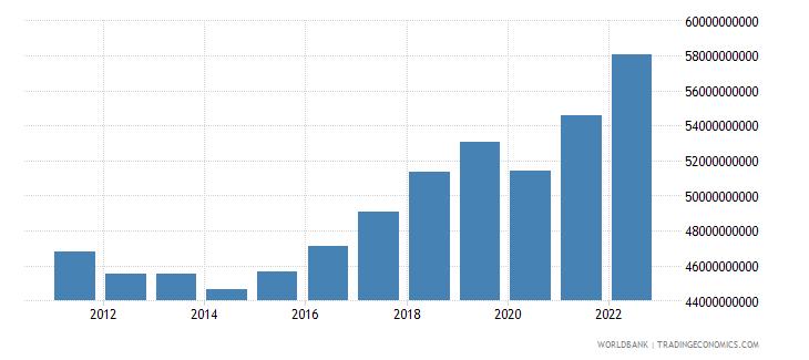 croatia gross national expenditure constant lcu wb data