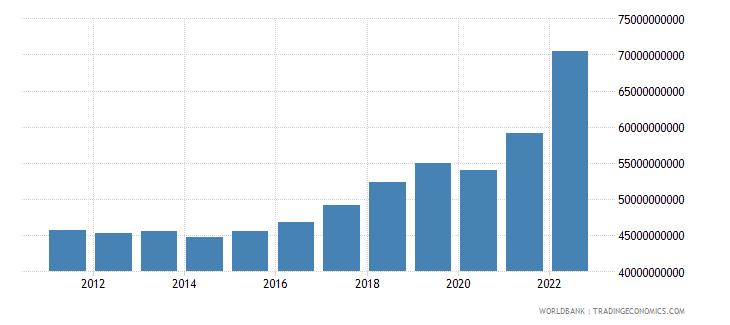 croatia gross national expenditure current lcu wb data