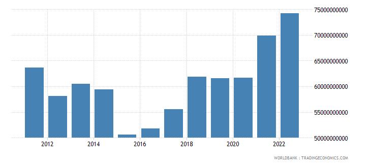 croatia gross national expenditure us dollar wb data