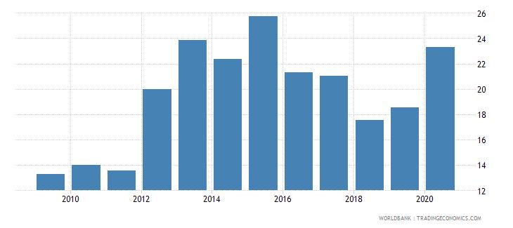 croatia gross portfolio debt liabilities to gdp percent wb data