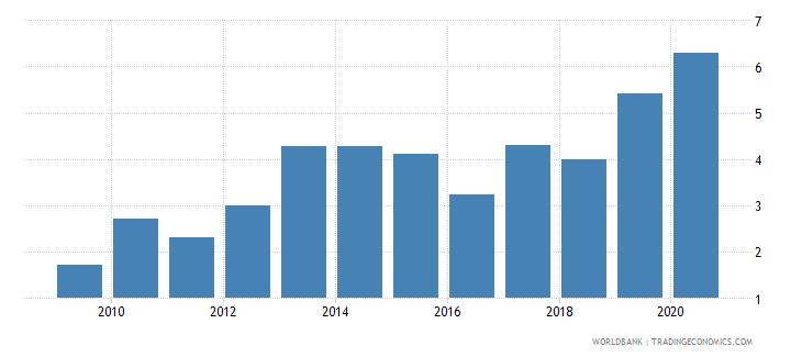 croatia gross portfolio equity assets to gdp percent wb data