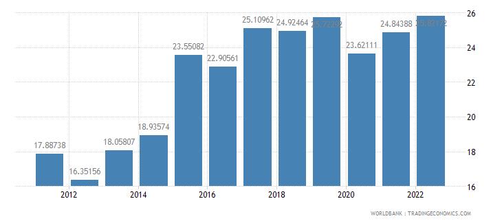 croatia gross savings percent of gdp wb data