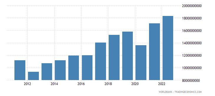 croatia gross savings us dollar wb data