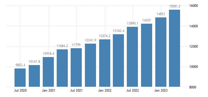 croatia gross value added eurostat data