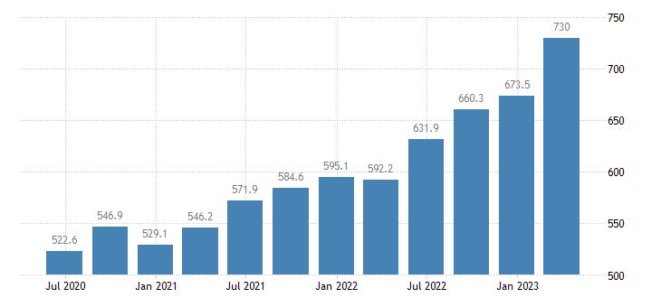 croatia gross value added financial insurance activities eurostat data