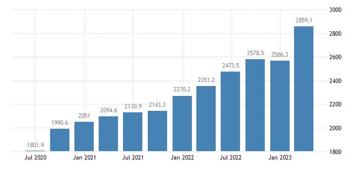 croatia gross value added industry except construction eurostat data
