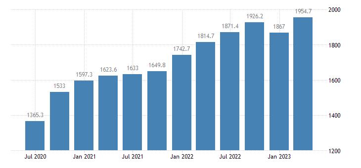 croatia gross value added manufacturing eurostat data