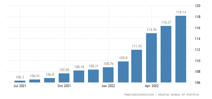 Croatia Harmonised Consumer Prices