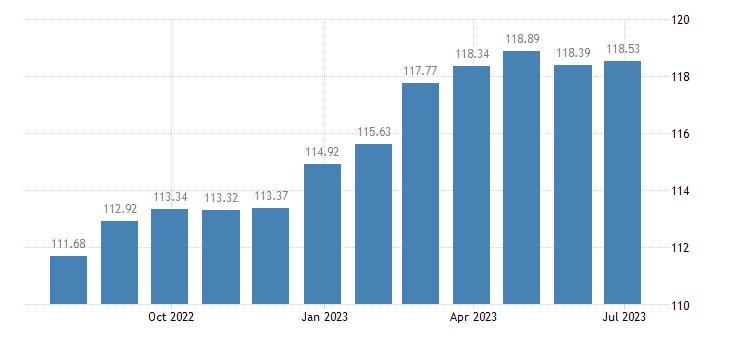 croatia harmonised idx of consumer prices hicp actual rentals for housing eurostat data