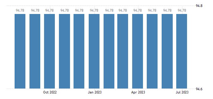 croatia harmonised idx of consumer prices hicp administrative fees eurostat data