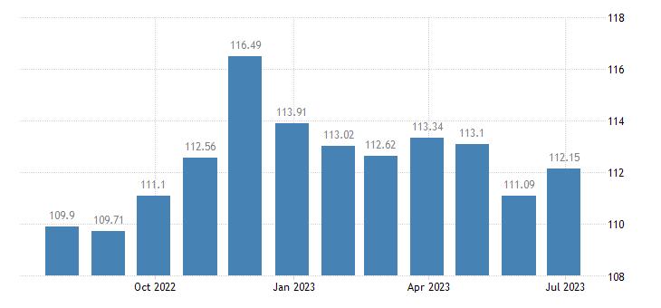 croatia harmonised idx of consumer prices hicp articles for babies eurostat data