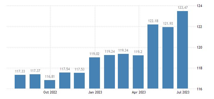 croatia harmonised idx of consumer prices hicp beef veal eurostat data