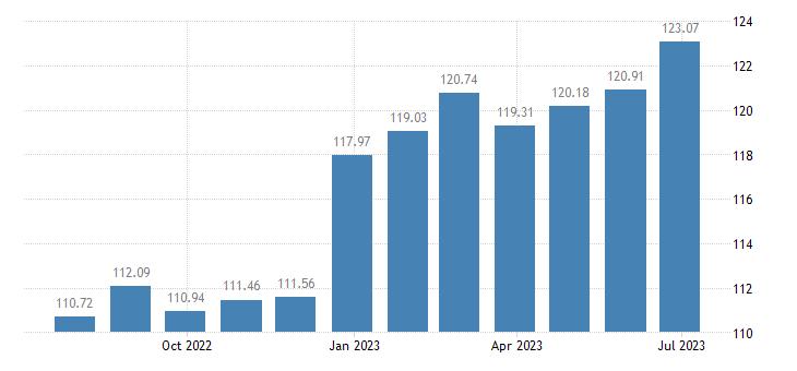 croatia harmonised idx of consumer prices hicp beer eurostat data