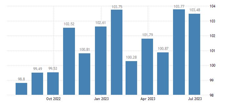 croatia harmonised idx of consumer prices hicp carpet rugs eurostat data