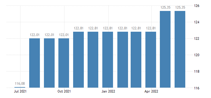 croatia harmonised idx of consumer prices hicp charges by banks post offices eurostat data