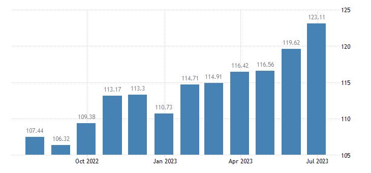 croatia harmonised idx of consumer prices hicp chocolate eurostat data