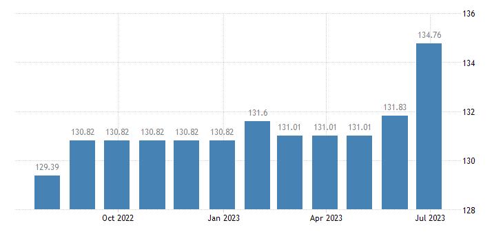 croatia harmonised idx of consumer prices hicp cigarettes eurostat data