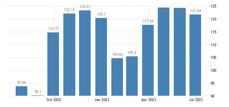 croatia harmonised idx of consumer prices hicp clothing eurostat data