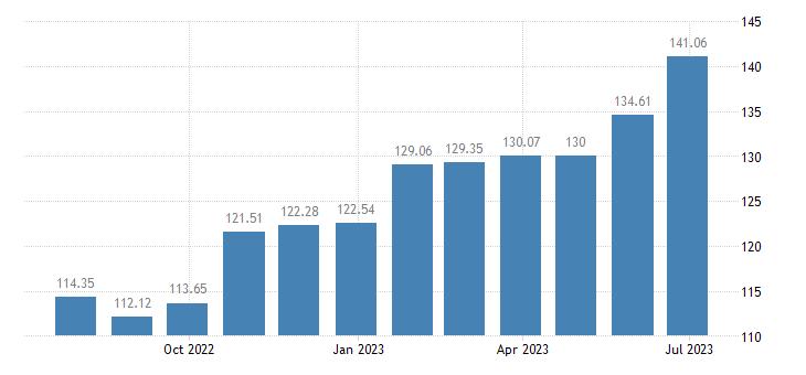 croatia harmonised idx of consumer prices hicp cocoa powdered chocolate eurostat data
