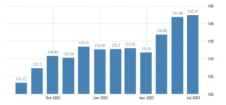 croatia harmonised idx of consumer prices hicp coffee eurostat data