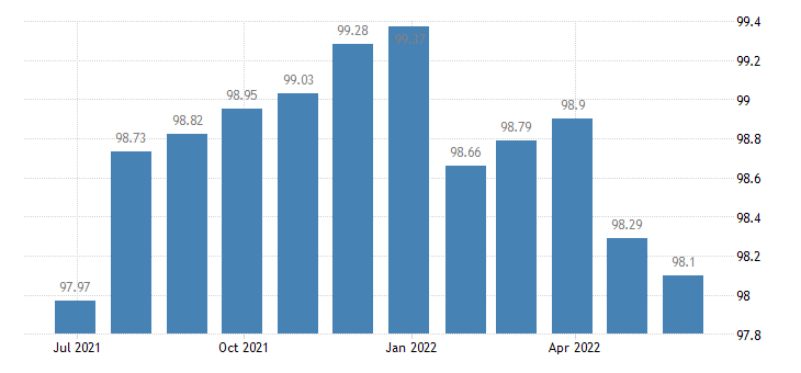 croatia harmonised idx of consumer prices hicp communications eurostat data