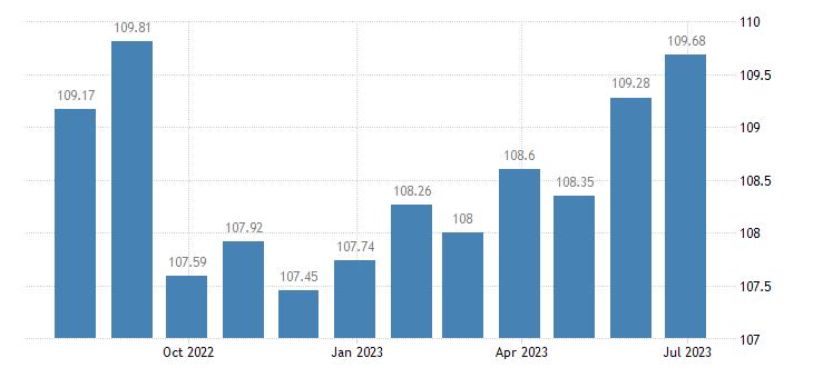 croatia harmonised idx of consumer prices hicp cookers eurostat data