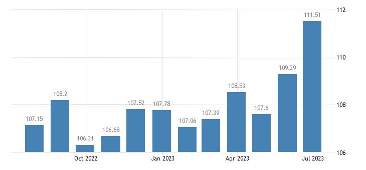 croatia harmonised idx of consumer prices hicp cutlery flatware silverware eurostat data