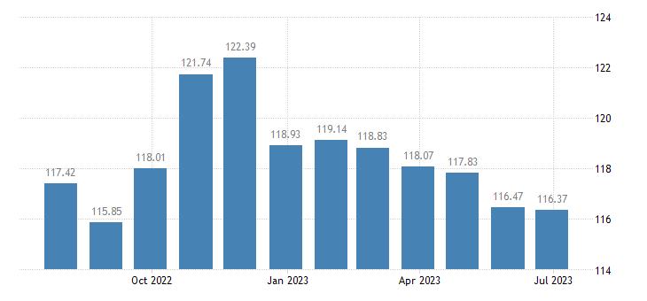 croatia harmonised idx of consumer prices hicp electricity gas other fuels eurostat data