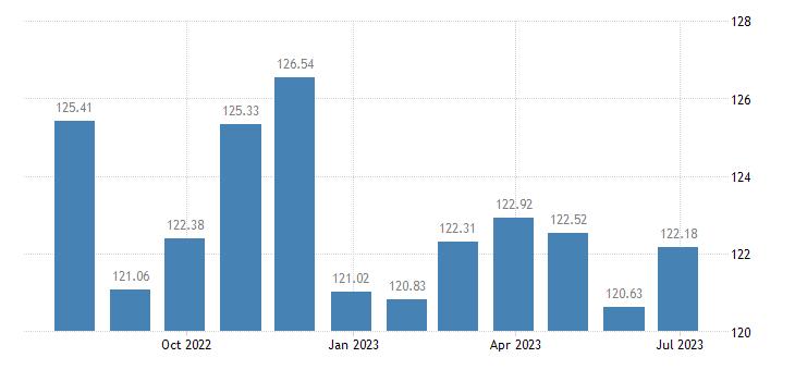 croatia harmonised idx of consumer prices hicp energy seasonal food eurostat data