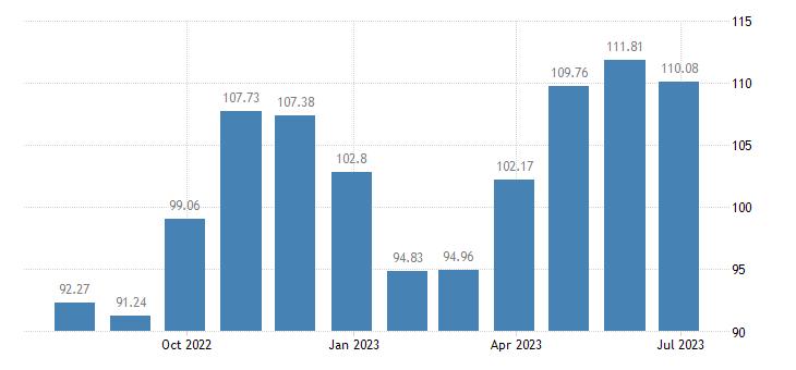 croatia harmonised idx of consumer prices hicp footwear eurostat data
