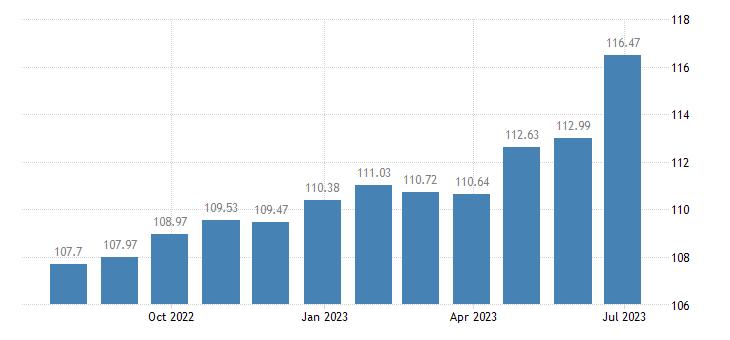croatia harmonised idx of consumer prices hicp fortified wines eurostat data