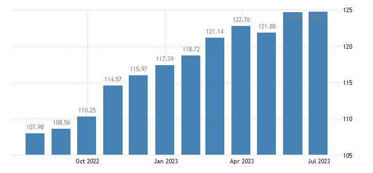 croatia harmonised idx of consumer prices hicp garden furniture eurostat data