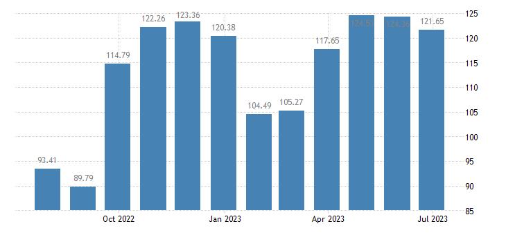 croatia harmonised idx of consumer prices hicp garments eurostat data