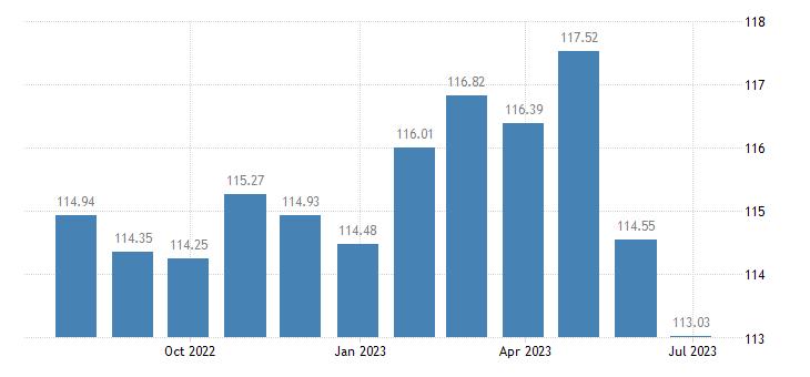 croatia harmonised idx of consumer prices hicp gas eurostat data