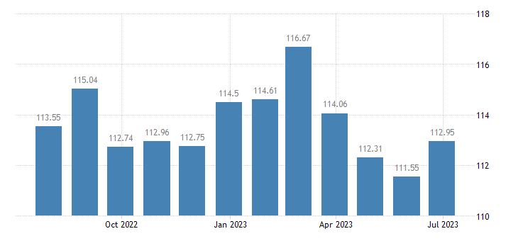 croatia harmonised idx of consumer prices hicp irons eurostat data