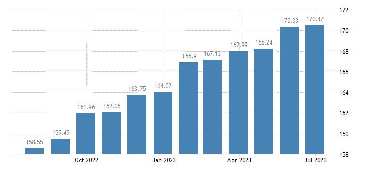 croatia harmonised idx of consumer prices hicp jewellery eurostat data