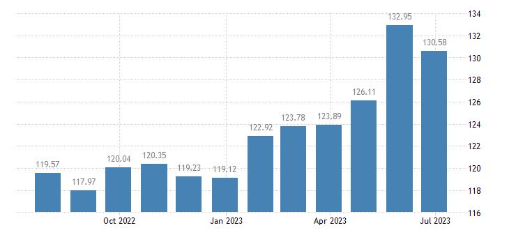 croatia harmonised idx of consumer prices hicp lamb goat eurostat data