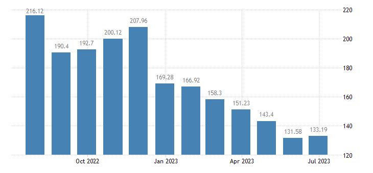 croatia harmonised idx of consumer prices hicp liquid fuels eurostat data