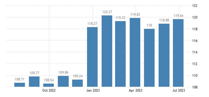 croatia harmonised idx of consumer prices hicp low non alcoholic beer eurostat data