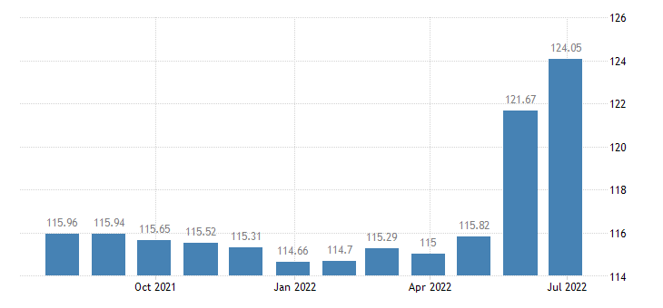 croatia harmonised idx of consumer prices hicp mineral or spring waters eurostat data