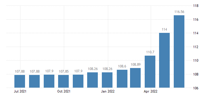 croatia harmonised idx of consumer prices hicp miscellaneous printed matter eurostat data